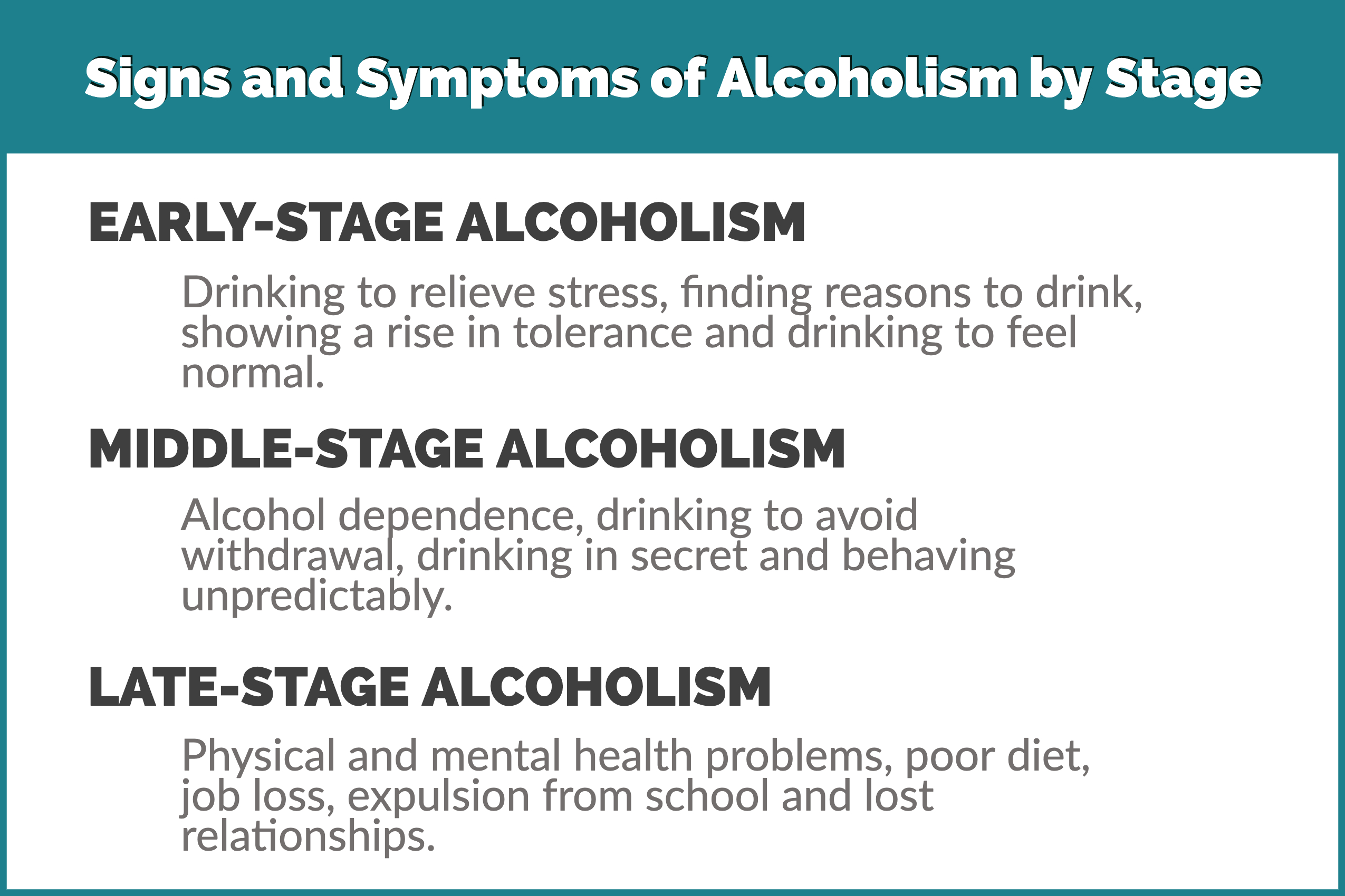 alcoholism stages